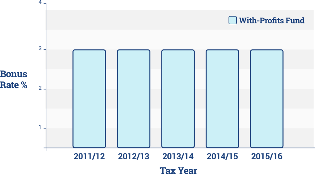 ISA Bonus Graph
